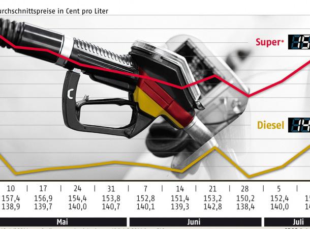 Erneut kräftiger Preisanstieg bei Diesel- und Benzin!